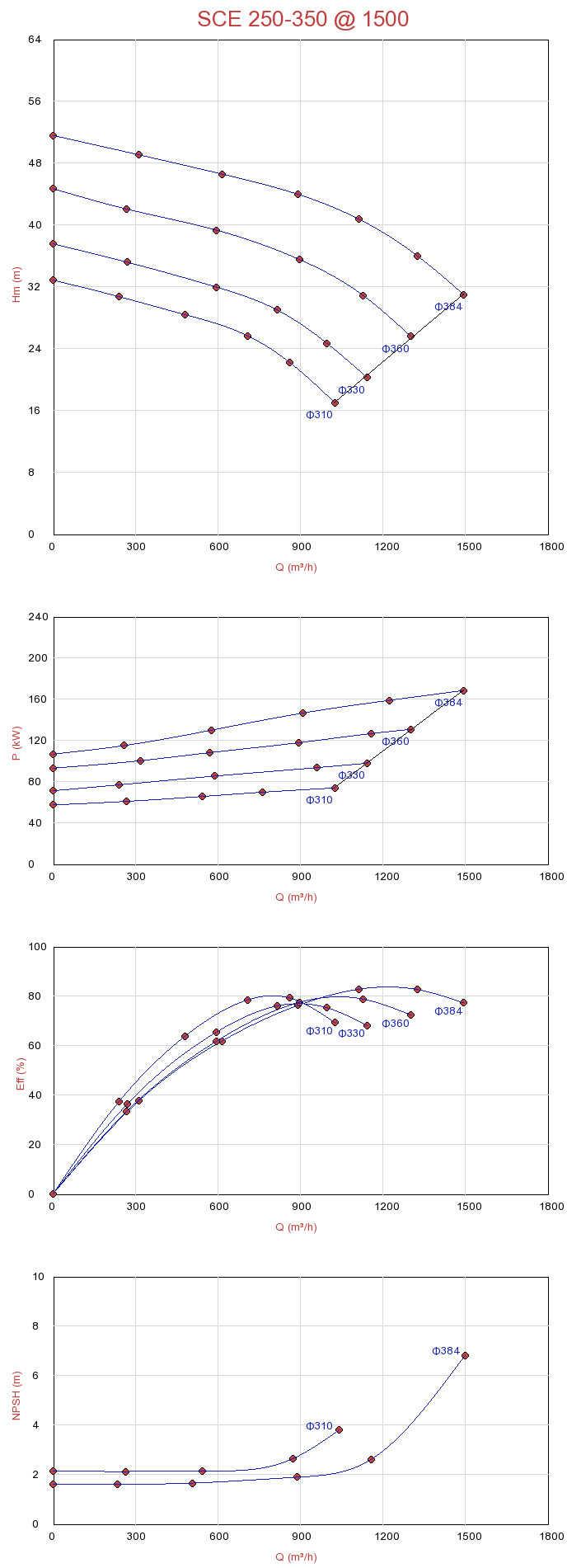 Biểu đồ lưu lượng của máy bơm ly tâm hút đôi Sempa SCE 250-350