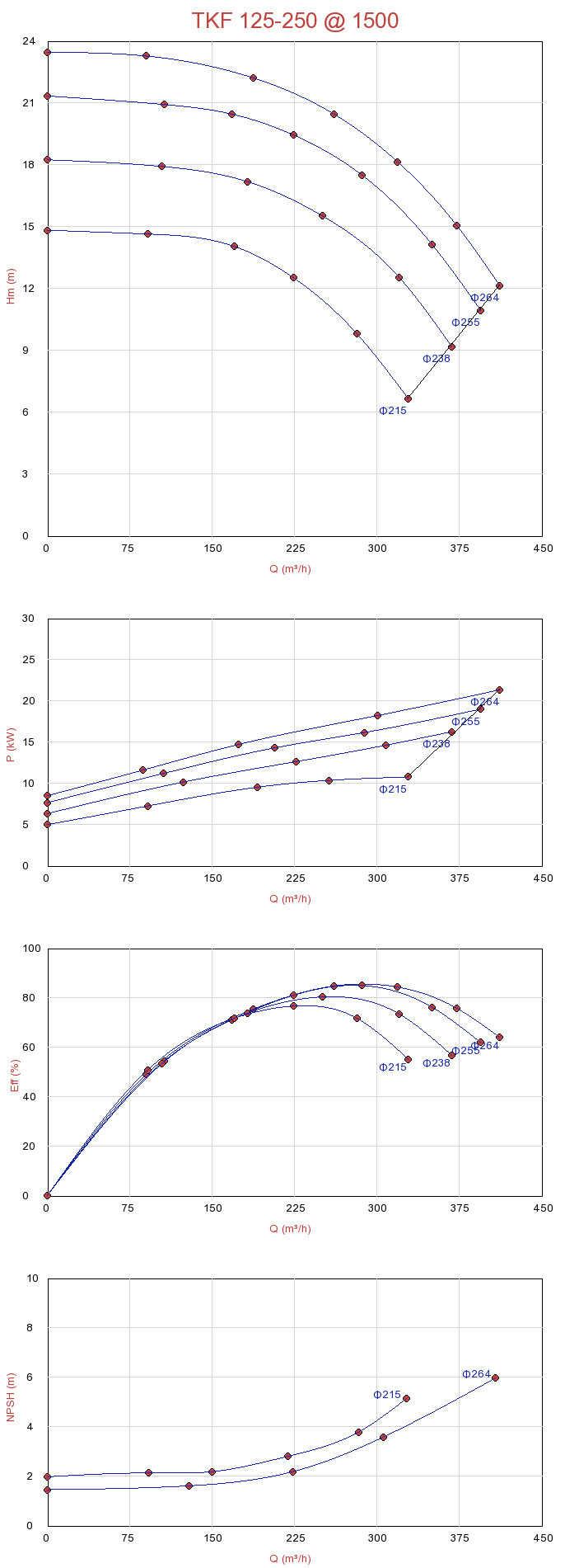 Biểu đồ lưu lượng của máy bơm ly tâm Sempa trục ngang đa tầng TKF 125-250