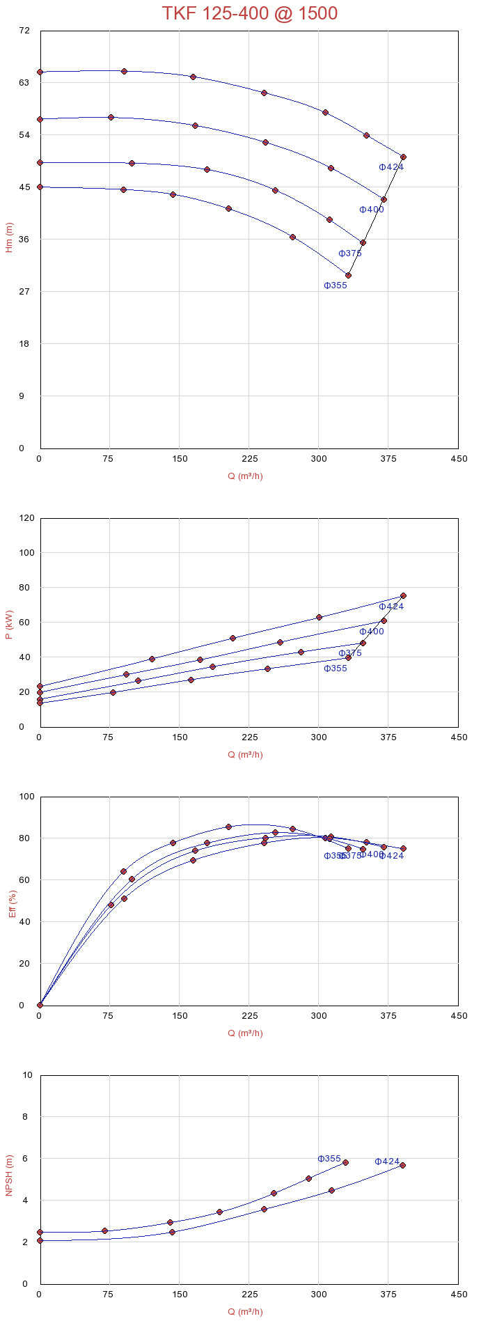 Biểu đồ lưu lượng của máy bơm ly tâm đa tầng trục ngang Sempa TKF 125-400