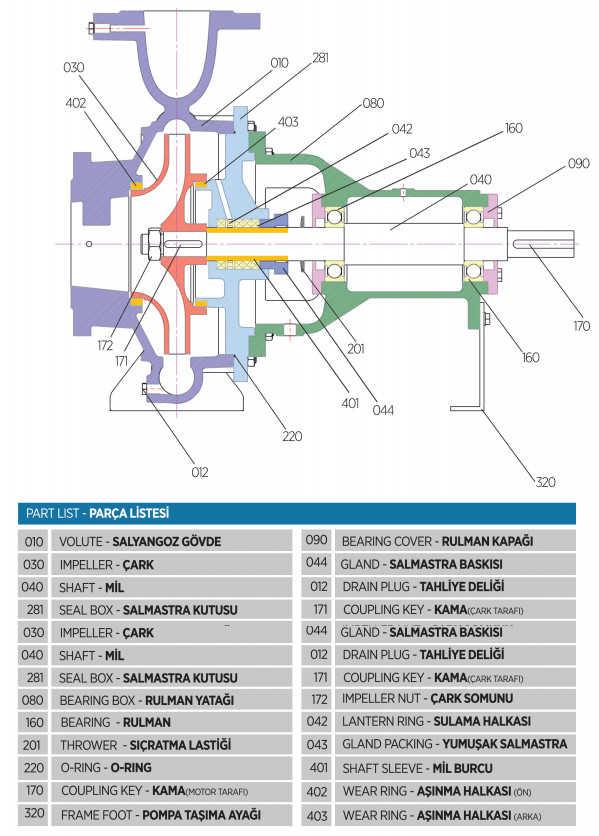 Cấu tạo của máy bơm ly tâm trục ngang Sempa đa tầng TKF 100-250