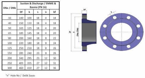 Mặt bích của máy bơm ly tâm Sempa trục ngang đa tầng TKF 125-200