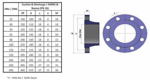 Mặt bích của máy bơm ly tâm trục ngang đa tầng cánh Sempa TKF 125-315