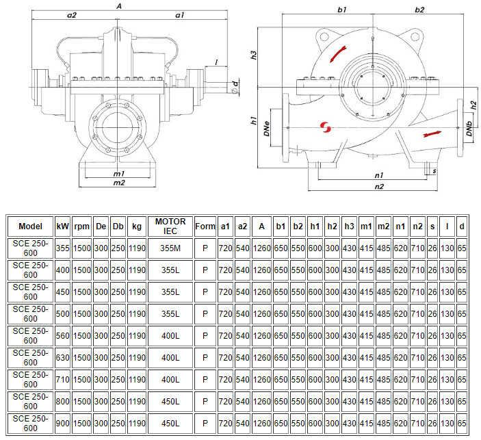 Thông số kỹ thuật của máy bơm nước ly tâm hút đôi Sempa SCE 250-600