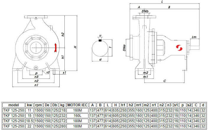 Thông số kỹ thuật của máy bơm ly tâm Sempa trục ngang đa tầng TKF 125-250