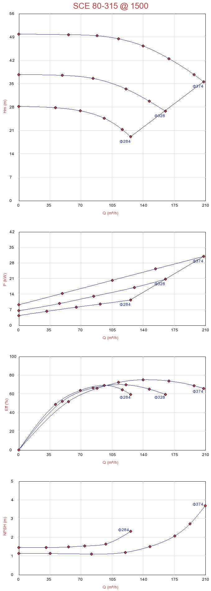 Biểu đồ lưu lượng của máy bơm ly tâm hút đôi Sempa SCE 80-315 (1500rpm)