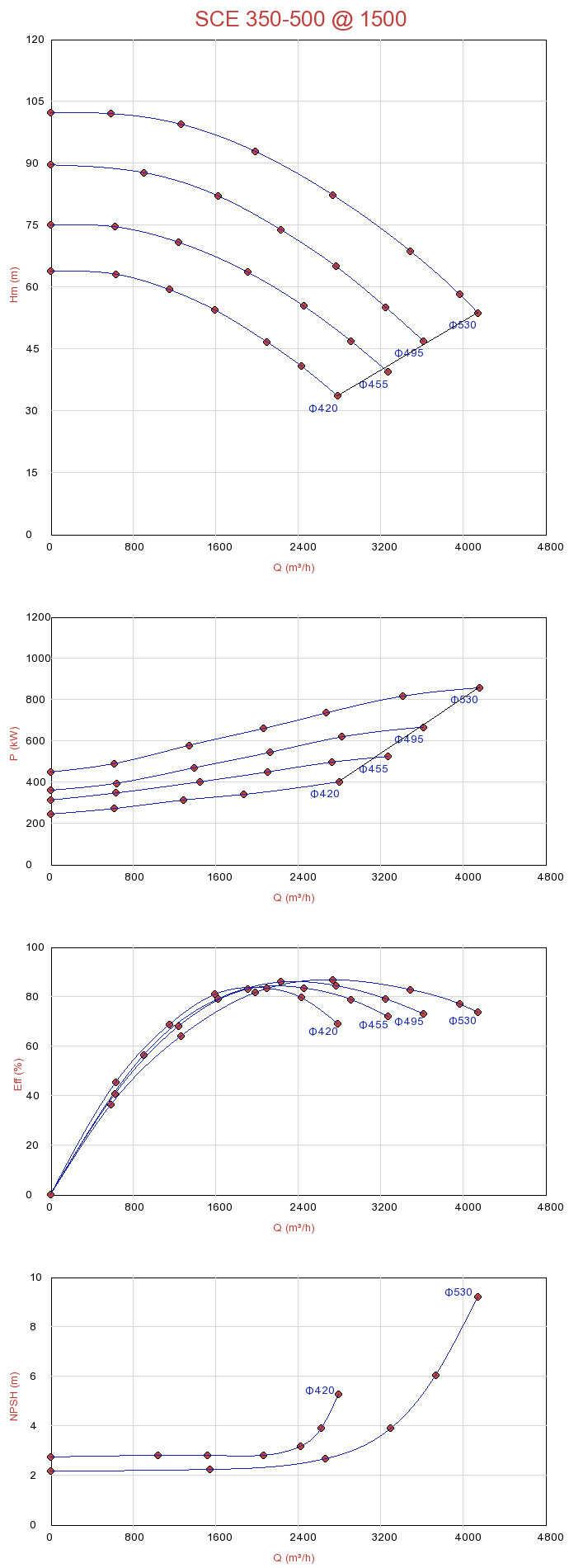 Biểu đồ lưu lượng của máy bơm ly tâm hút đôi Sempa SCE 350-500