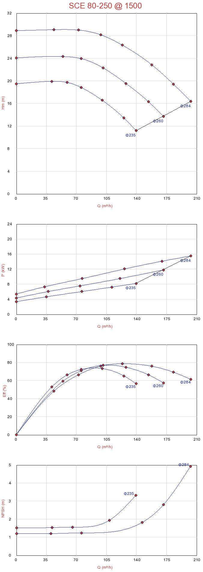 Biểu đồ lưu lượng của máy bơm ly tâm hút đôi Sempa SCE 80-250 (1500rpm)
