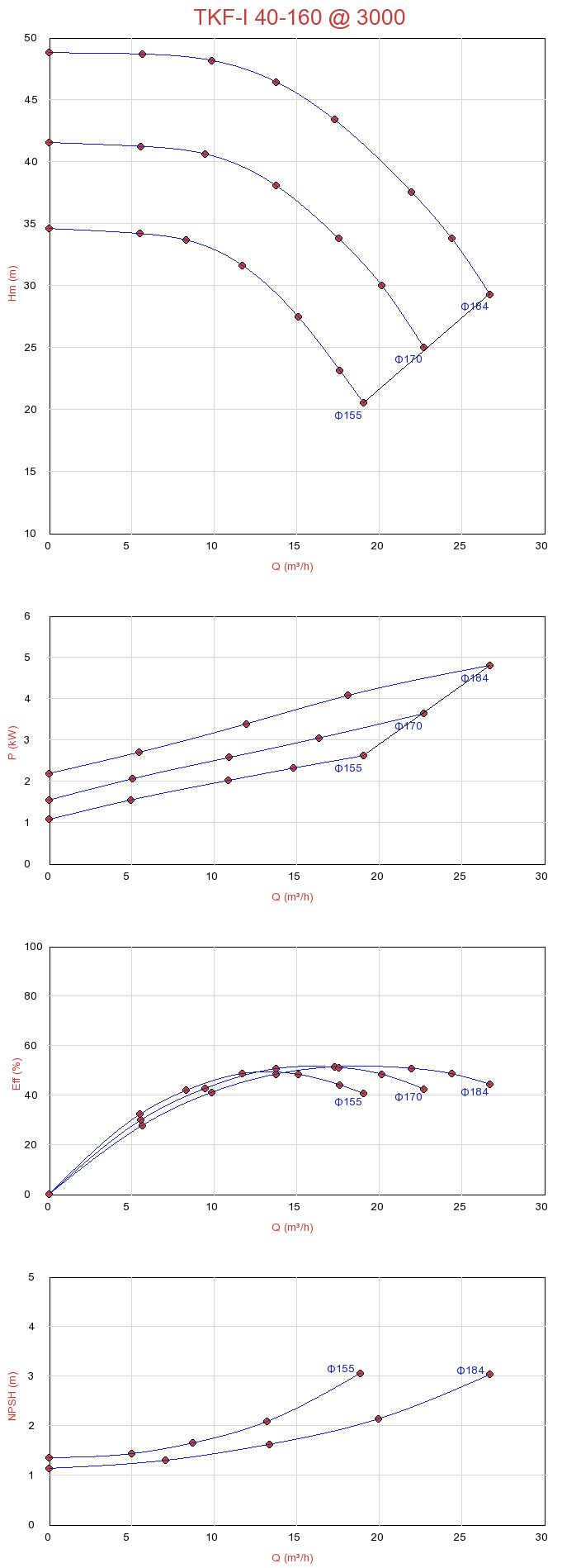 Biểu đồ lưu lượng của máy bơm ly tâm trục đứng đa tầng Sempa TKF-I 40-160