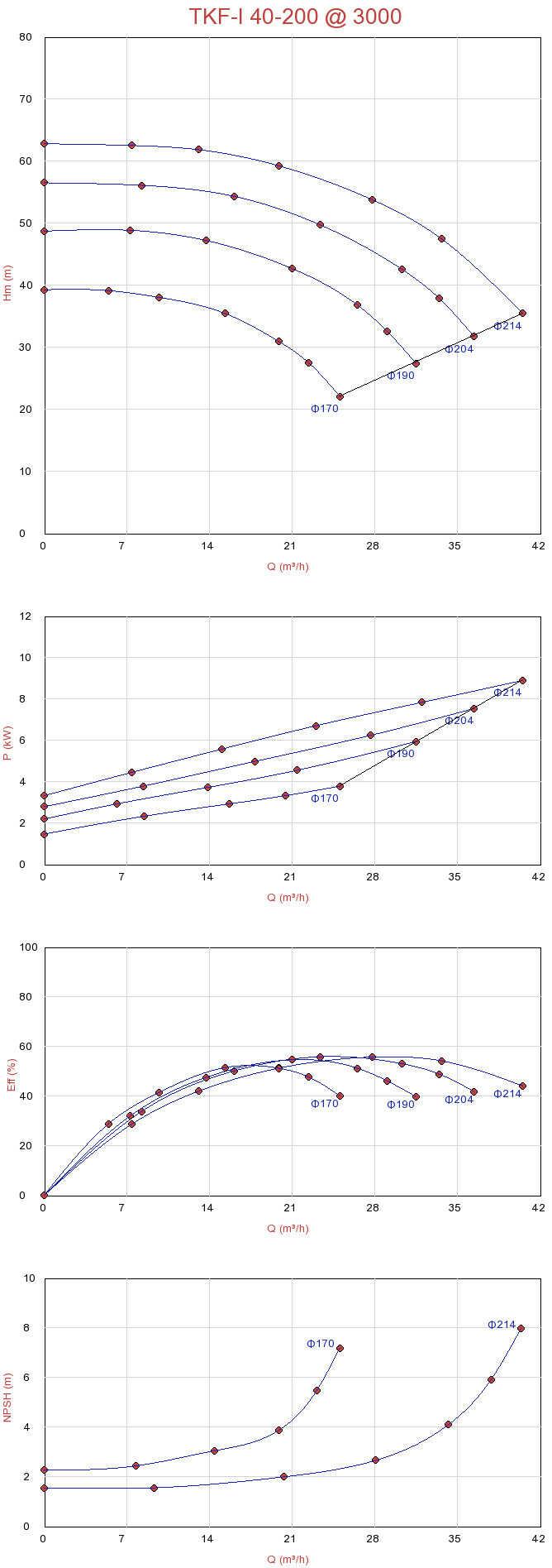 Biểu đồ lưu lượng của máy bơm Sempa ly tâm trục đứng TKF-I 40-200