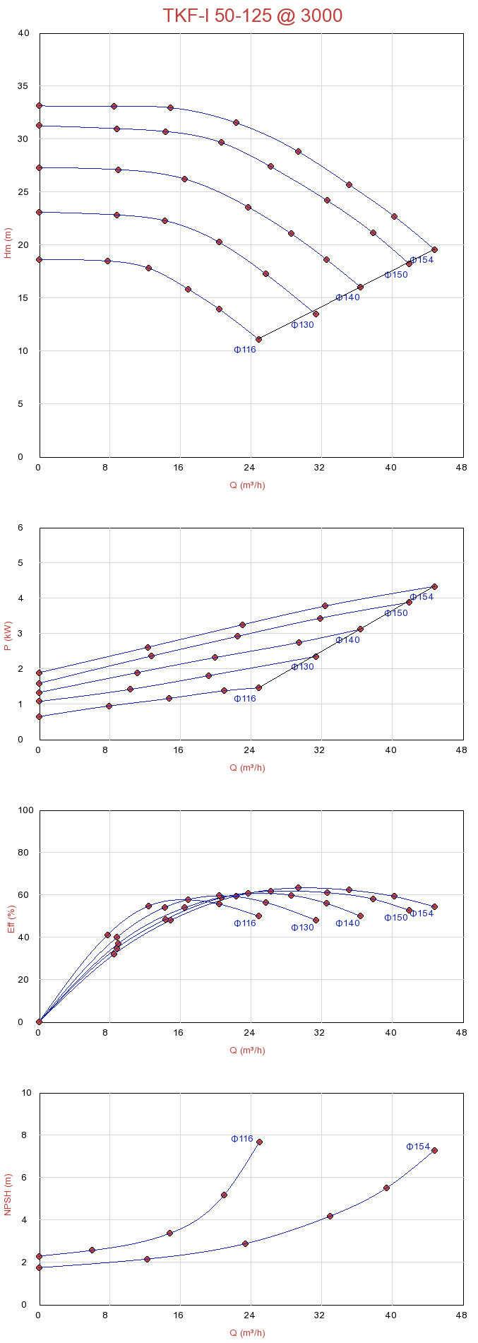 Biểu đồ lưu lượng của máy bơm ly tâm trục đứng đa tầng Sempa TKF-I 50-125