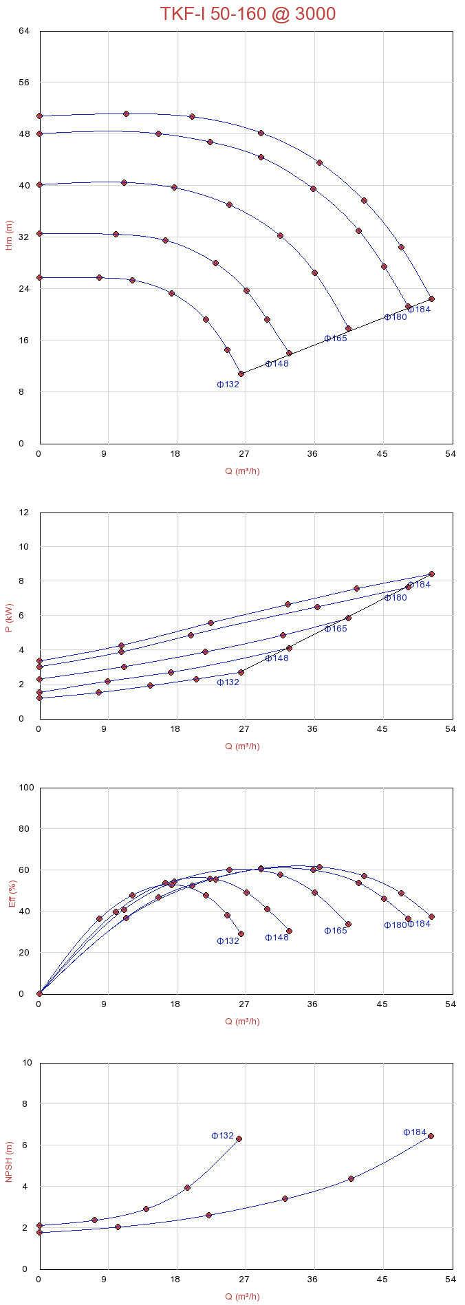 Biểu đồ lưu lượng của máy bơm ly tâm trục đứng đa tầng Sempa TKF-I 50-160