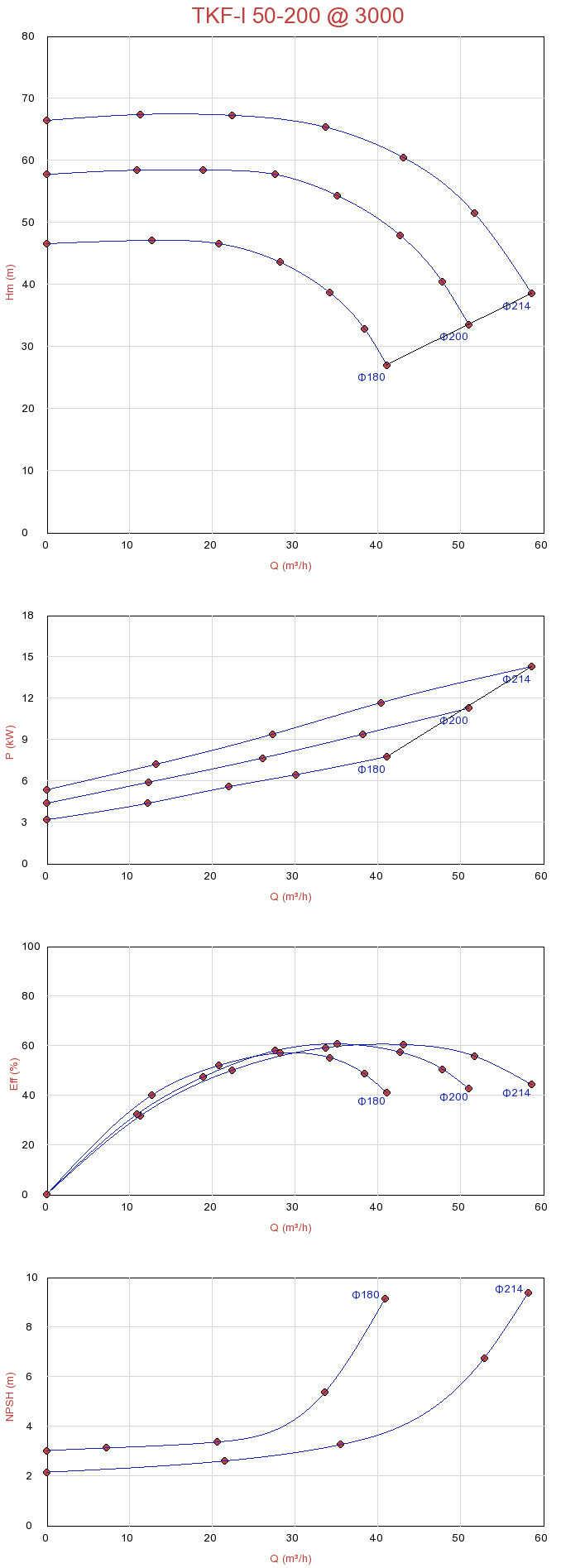 Biểu đồ lưu lượng của máy bơm ly tâm trục đứng đa tầng Sempa TKF-I 50-200
