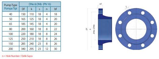 Mặt bích của máy bơm Sempa ly tâm trục đứng TKF-I 40-200