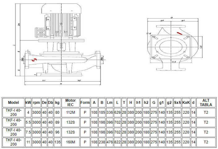Thông số kỹ thuật máy bơm Sempa ly tâm trục đứng TKF-I 40-200