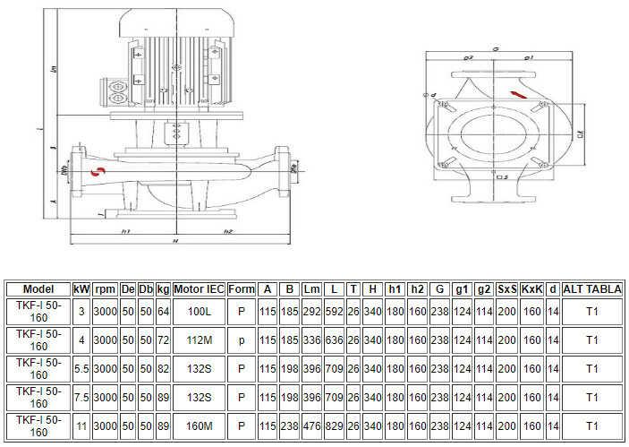 Thông số kỹ thuật máy bơm ly tâm trục đứng đa tầng Sempa TKF-I 50-160