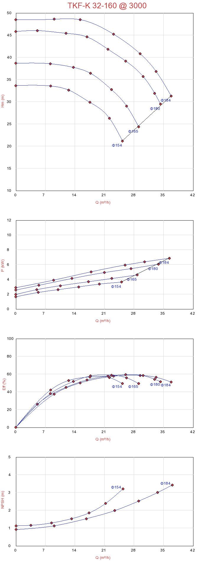 Biểu đồ lưu lượng máy bơm Sempa TKF-K 32-160 ly tâm trục ngang đa tầng