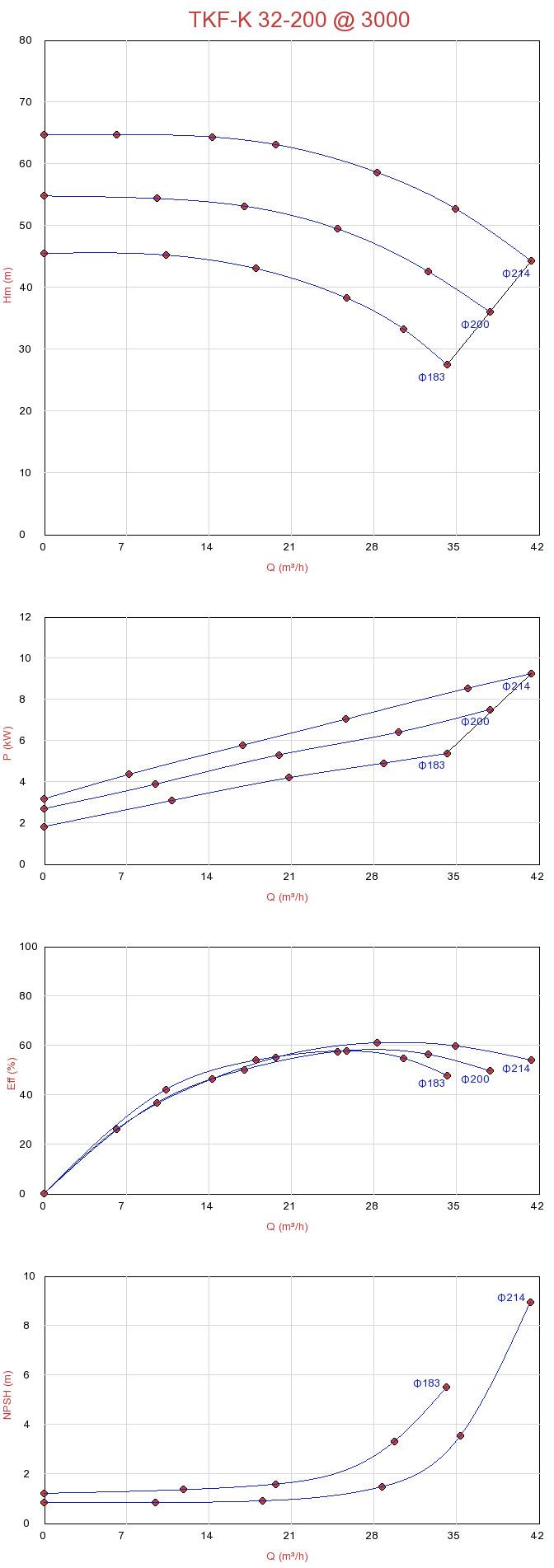 Biểu đồ lưu lượng máy bơm ly tâm trục ngang đa tầng Sempa TKF-K 32-200