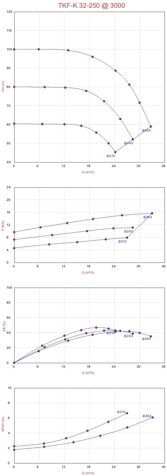 Biểu đồ lưu lượng máy bơm ly tâm trục ngang đa tầng Sempa TKF-K 32-250