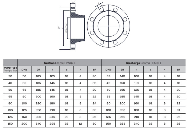 Mặt bích của máy bơm ly tâm trục ngang đa tầng Sempa TKF-K 125-200
