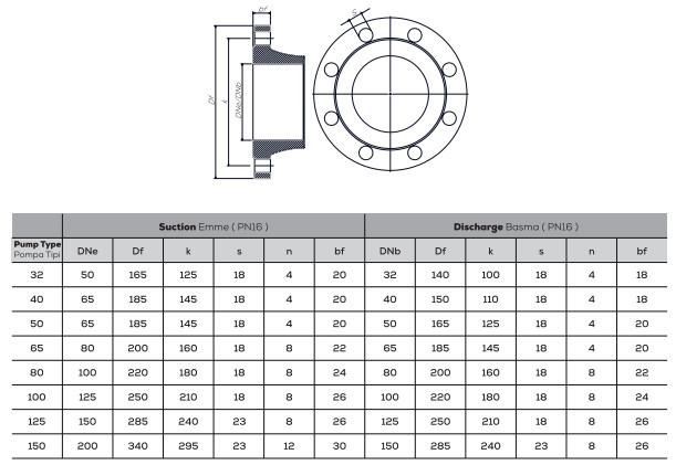 Mặt bích của máy bơm ly tâm trục ngang đa tầng Sempa TKF-K 32-125