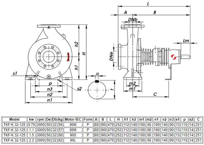 Thông số kỹ thuật máy bơm ly tâm trục ngang đa tầng Sempa TKF-K 32-125