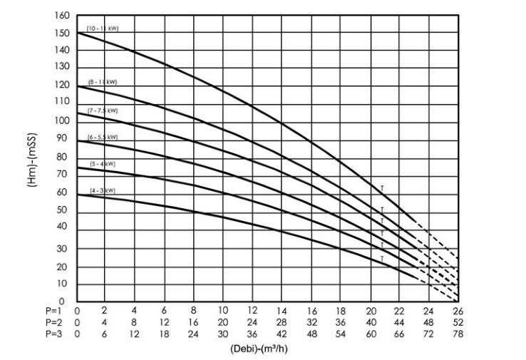 Hiệu suất máy bơm nước trục thẳng đứng Sempa SPL - A 50 - 08 x 3