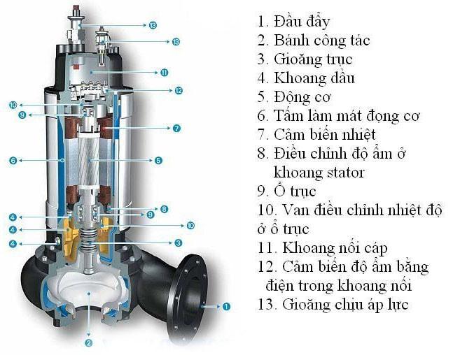 Cấu tạo của máy bơm nước thải chìm