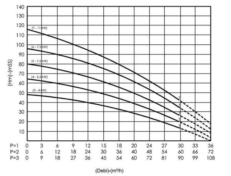 Hiệu suất máy bơm ly tâm trục đứng Sempa SPL - B 50 - 03 x 3