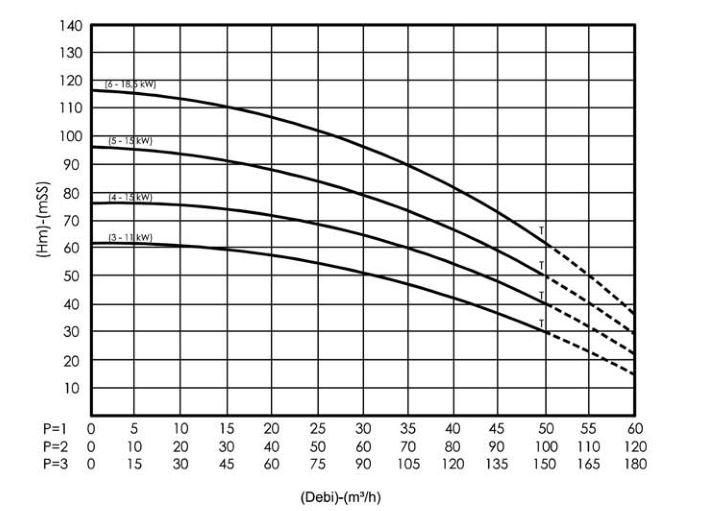 Hiệu suất của máy bơm bù áp Sempa SPL - D 50 - 05 x 3